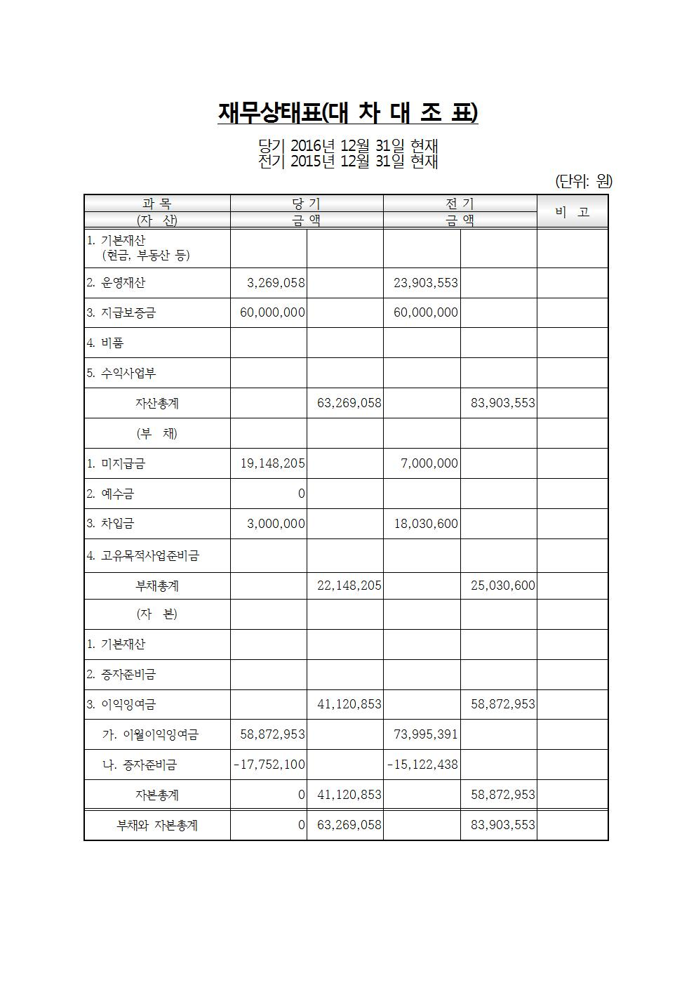 2016년 재정보고003.jpg