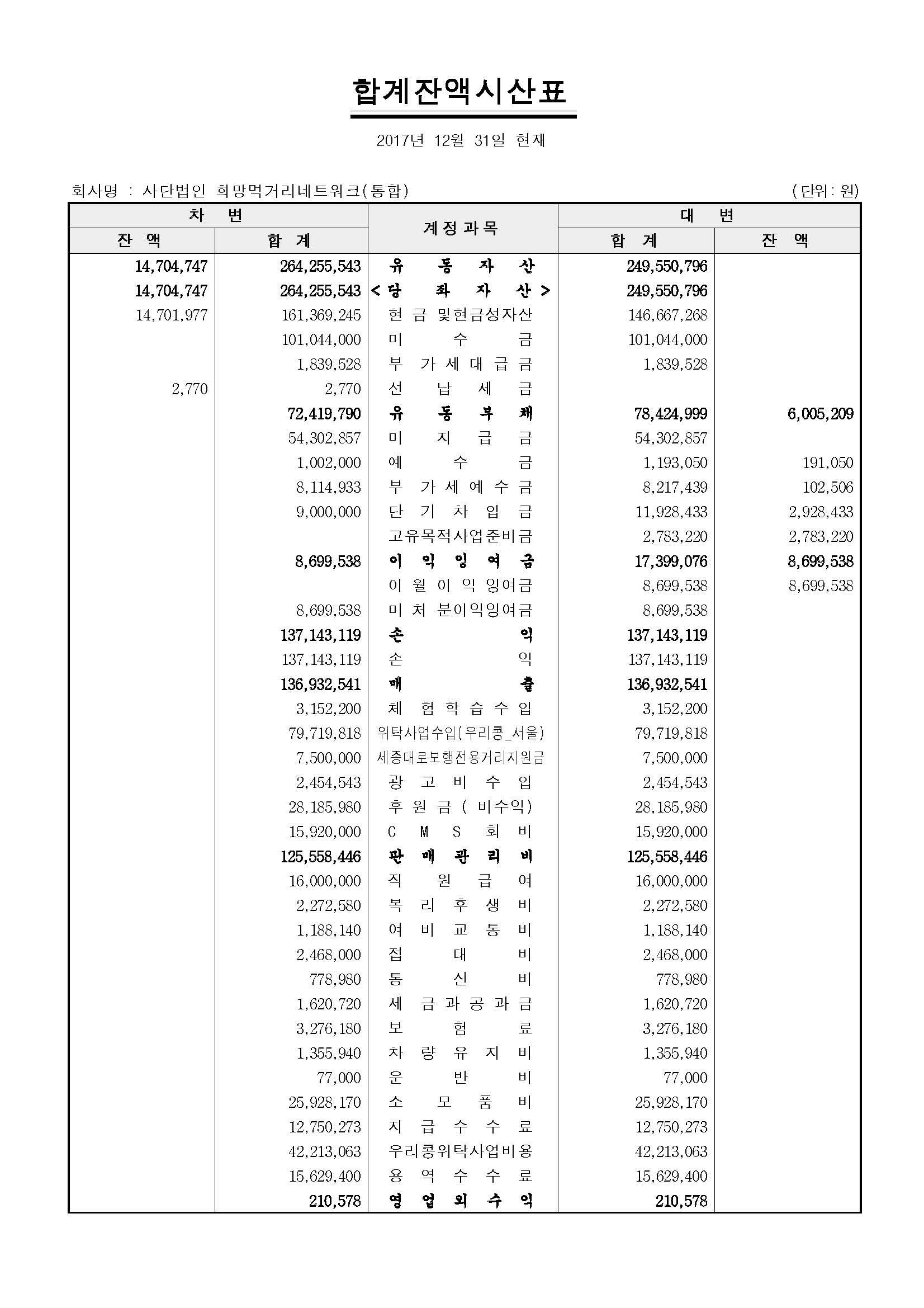 재무제표_사단법인 희망먹거리네트워크(통합)_페이지_4.jpg