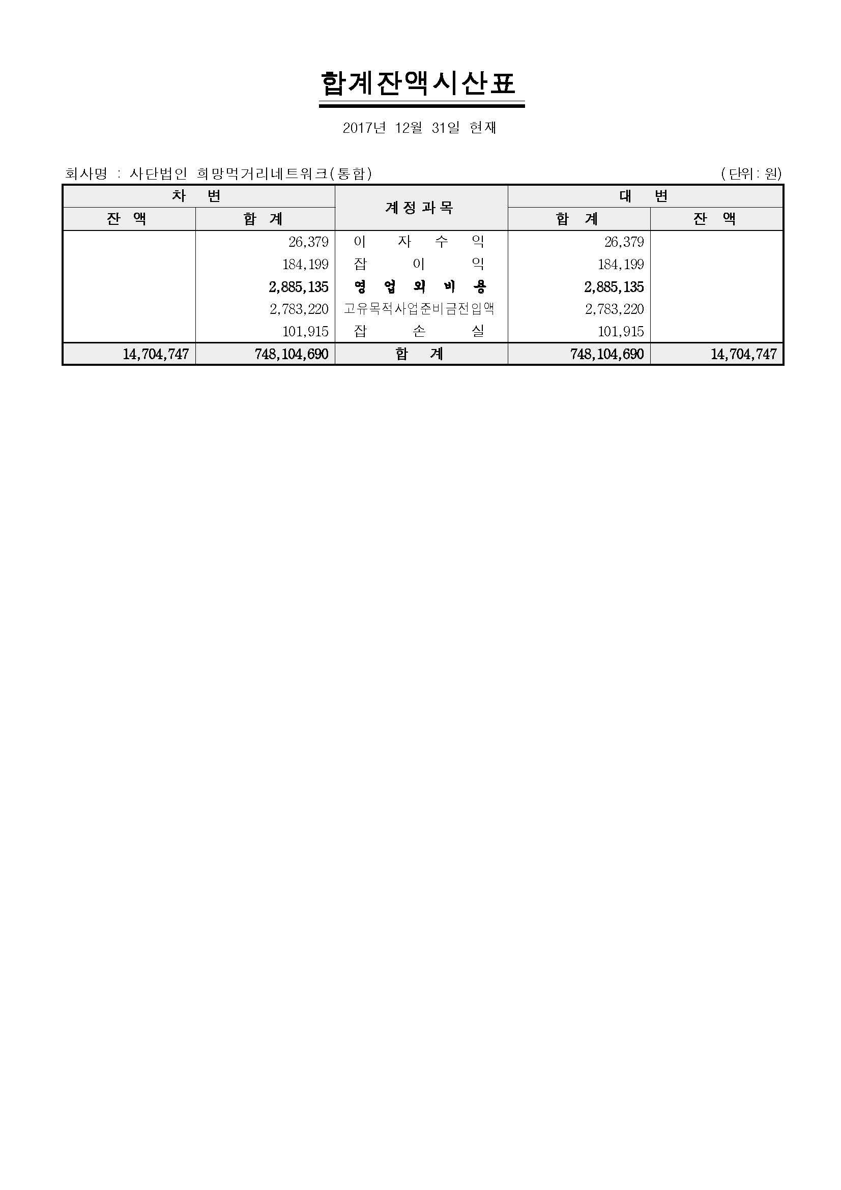 재무제표_사단법인 희망먹거리네트워크(통합)_페이지_5.jpg